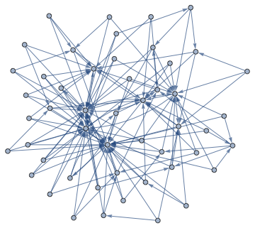Rewired graph